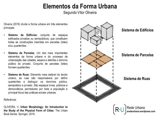 forma_urbana