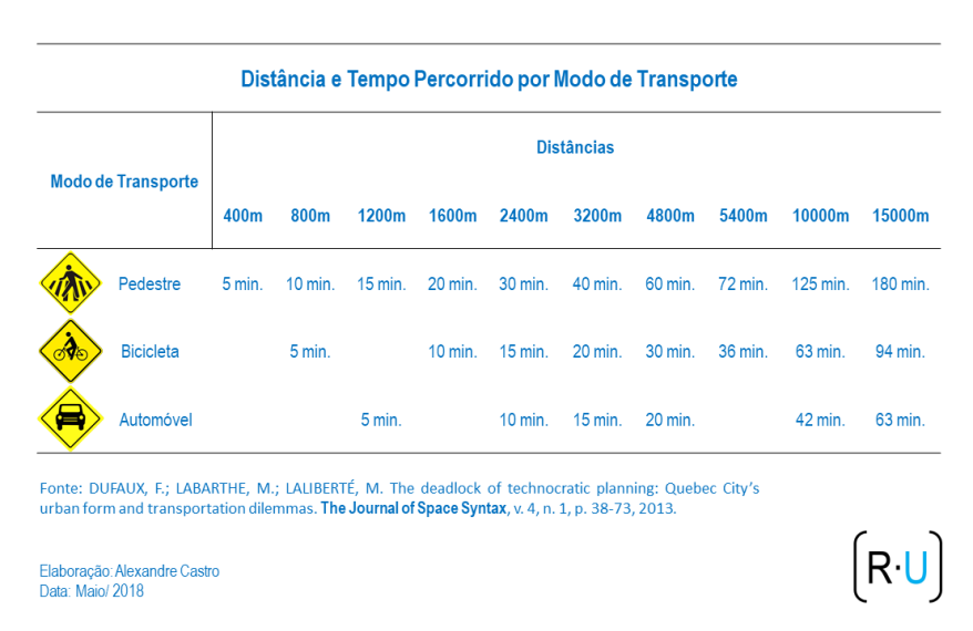 distancis_transporte