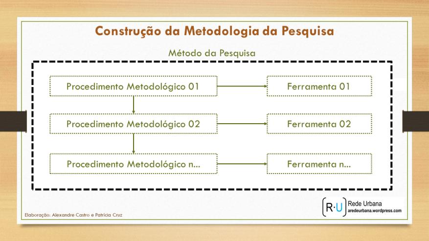 Construção Metodologia