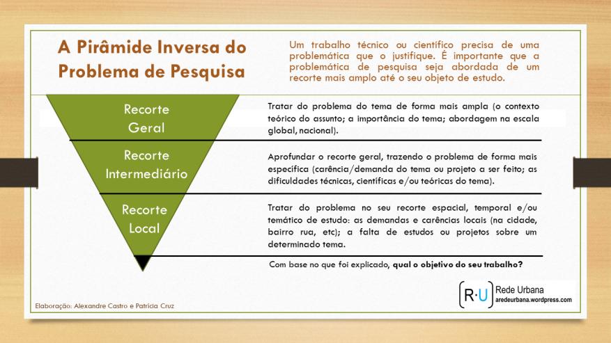 piramide_problemática