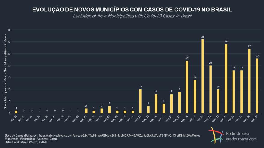 novos_mun_covid_br